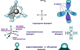 Метан – формула, свойства, применение