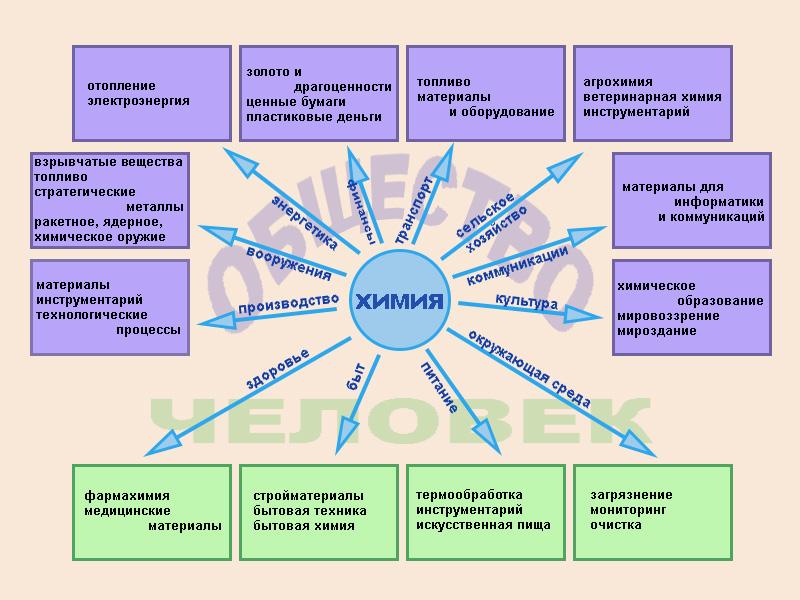 Схема. Значение химии в жизни человека